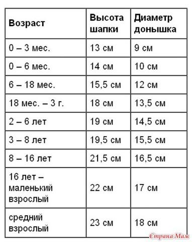 как правильно определить размеры для вязания детской шапочки